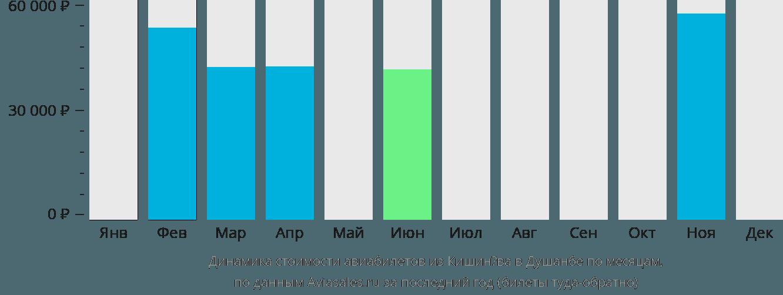 Динамика стоимости авиабилетов из Кишинёва в Душанбе по месяцам