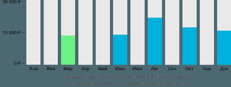 Динамика стоимости авиабилетов из Кишинёва в Базель по месяцам