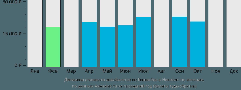 Динамика стоимости авиабилетов из Кишинёва в Никосию по месяцам
