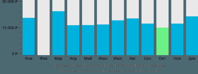 Динамика стоимости авиабилетов из Кишинёва в Ереван по месяцам