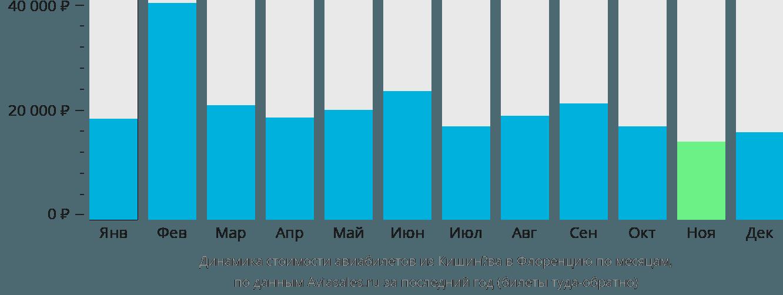 Динамика стоимости авиабилетов из Кишинёва в Флоренцию по месяцам
