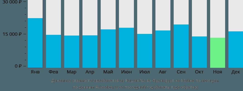 Динамика стоимости авиабилетов из Кишинёва во Франкфурт-на-Майне по месяцам