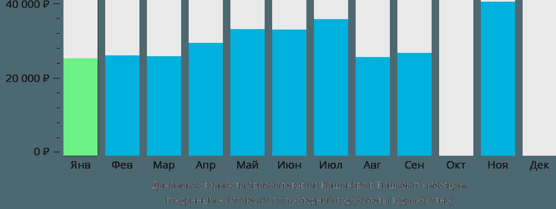 Динамика стоимости авиабилетов из Кишинёва в Бишкек по месяцам