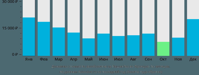 Динамика стоимости авиабилетов из Кишинёва во Францию по месяцам