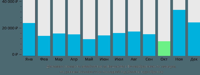 Динамика стоимости авиабилетов из Кишинёва в Великобританию по месяцам