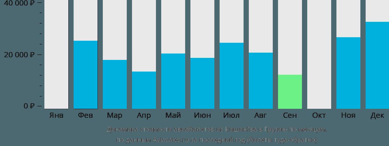 Динамика стоимости авиабилетов из Кишинёва в Грузию по месяцам