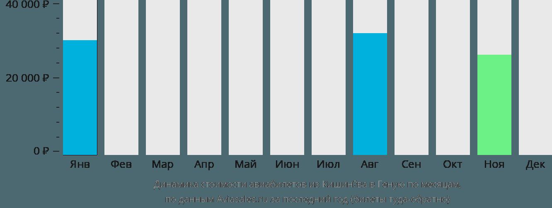 Динамика стоимости авиабилетов из Кишинёва в Геную по месяцам