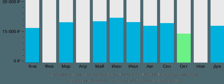 Динамика стоимости авиабилетов из Кишинёва в Нижний Новгород по месяцам