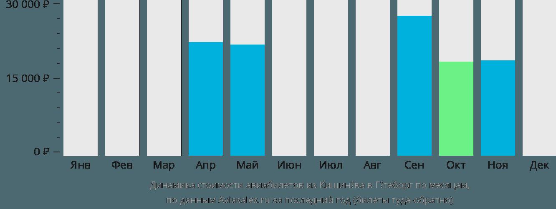 Динамика стоимости авиабилетов из Кишинёва в Гётеборг по месяцам