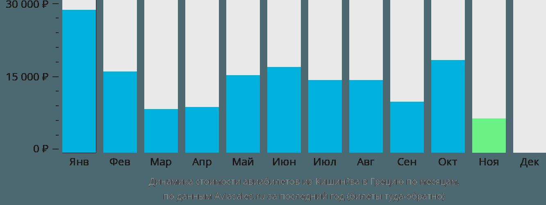 Динамика стоимости авиабилетов из Кишинёва в Грецию по месяцам