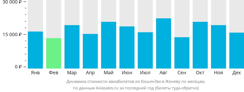 Динамика стоимости авиабилетов из Кишинёва в Женеву по месяцам