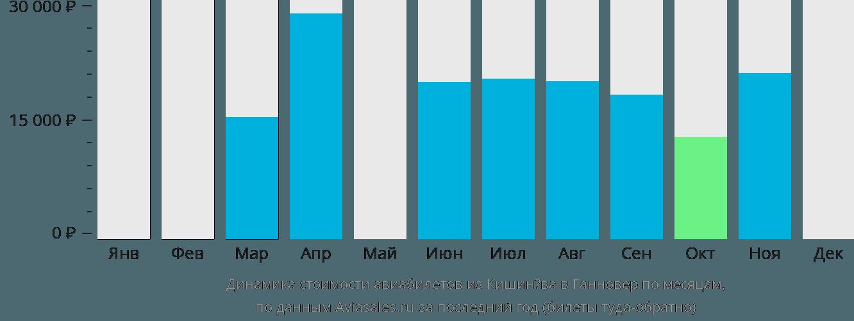 Динамика стоимости авиабилетов из Кишинёва в Ганновер по месяцам