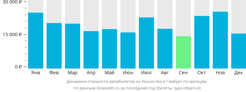 Динамика стоимости авиабилетов из Кишинёва в Гамбург по месяцам