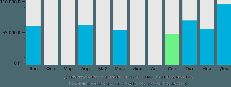 Динамика стоимости авиабилетов из Кишинёва в Ханой по месяцам
