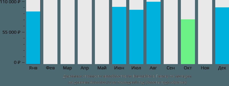 Динамика стоимости авиабилетов из Кишинёва в Гавану по месяцам