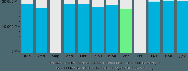 Динамика стоимости авиабилетов из Кишинёва в Хельсинки по месяцам