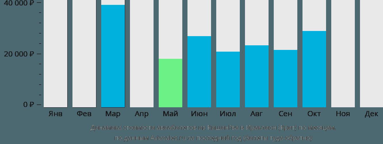 Динамика стоимости авиабилетов из Кишинёва в Ираклион (Крит) по месяцам