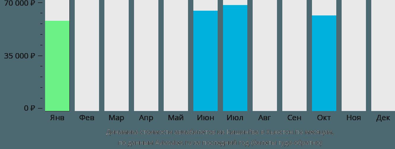 Динамика стоимости авиабилетов из Кишинёва в Хьюстон по месяцам