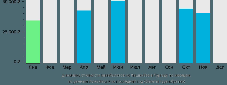Динамика стоимости авиабилетов из Кишинёва в Хургаду по месяцам