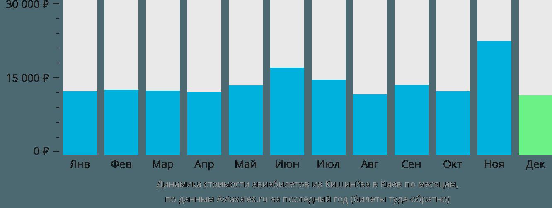 Динамика стоимости авиабилетов из Кишинёва в Киев по месяцам