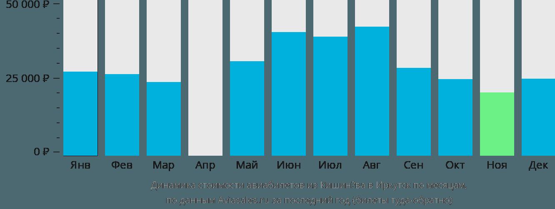 Динамика стоимости авиабилетов из Кишинёва в Иркутск по месяцам