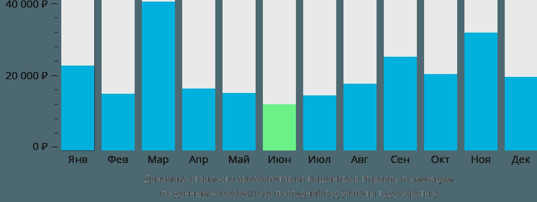 Динамика стоимости авиабилетов из Кишинёва в Израиль по месяцам