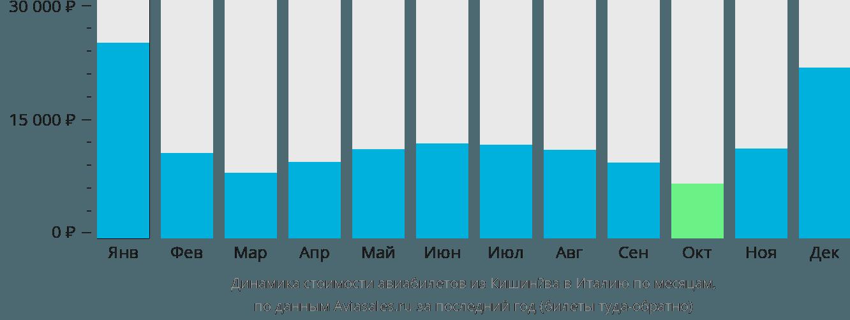 Динамика стоимости авиабилетов из Кишинёва в Италию по месяцам