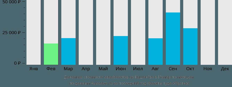 Динамика стоимости авиабилетов из Кишинёва в Измир по месяцам