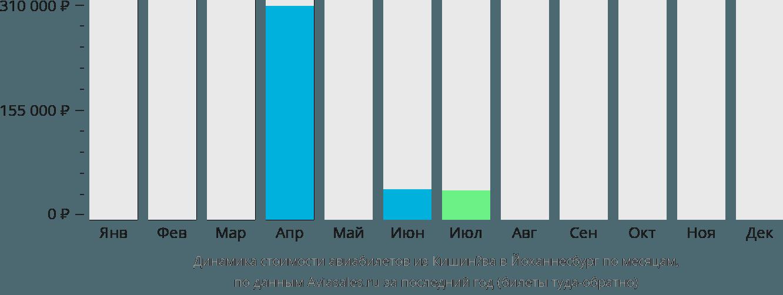 Динамика стоимости авиабилетов из Кишинёва в Йоханнесбург по месяцам