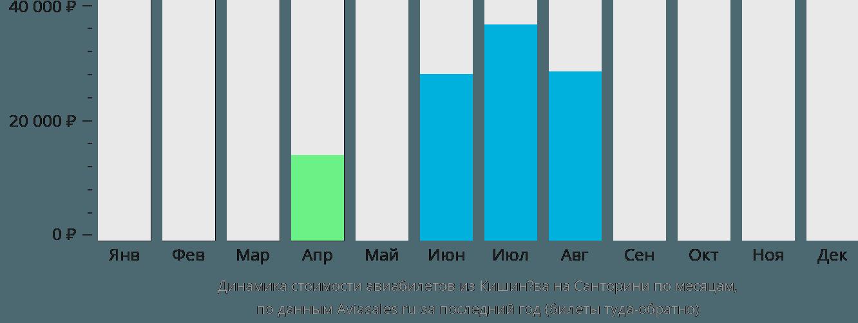 Динамика стоимости авиабилетов из Кишинёва на Санторини по месяцам