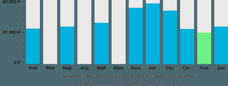 Динамика стоимости авиабилетов из Кишинёва в Кемерово по месяцам