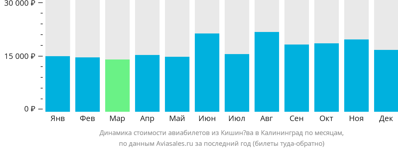 Динамика стоимости авиабилетов из Кишинёва в Калининград по месяцам