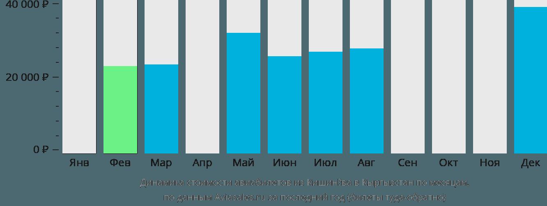 Динамика стоимости авиабилетов из Кишинёва в Кыргызстан по месяцам