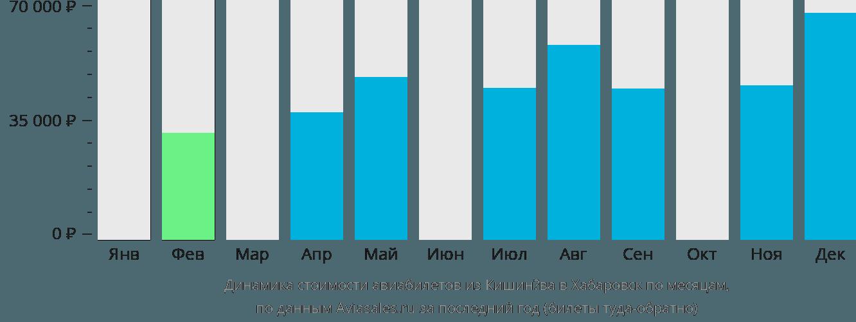 Динамика стоимости авиабилетов из Кишинёва в Хабаровск по месяцам