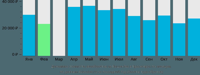 Динамика стоимости авиабилетов из Кишинёва в Красноярск по месяцам