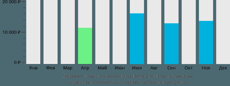 Динамика стоимости авиабилетов из Кишинёва в Краков по месяцам