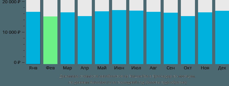 Динамика стоимости авиабилетов из Кишинёва в Краснодар по месяцам
