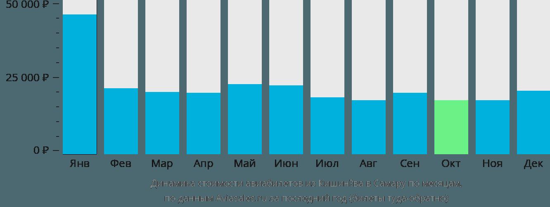 Динамика стоимости авиабилетов из Кишинёва в Самару по месяцам