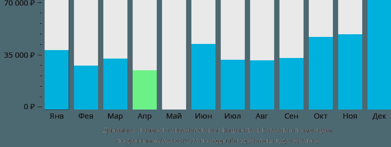 Динамика стоимости авиабилетов из Кишинёва в Казахстан по месяцам