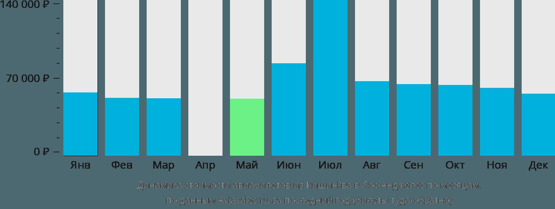 Динамика стоимости авиабилетов из Кишинёва в Лос-Анджелес по месяцам