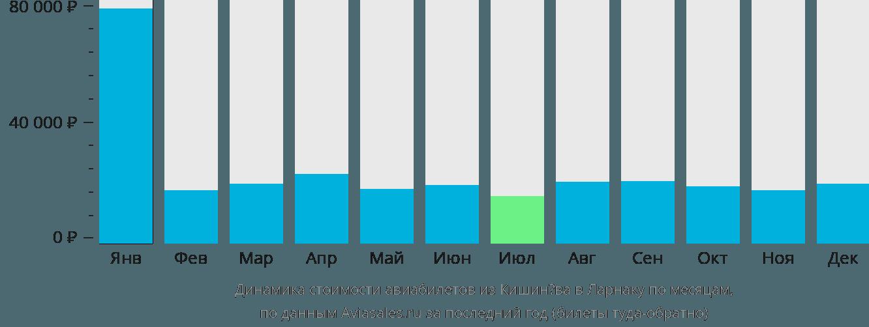 Динамика стоимости авиабилетов из Кишинёва в Ларнаку по месяцам
