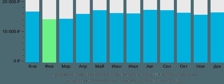 Динамика стоимости авиабилетов из Кишинёва в Санкт-Петербург по месяцам