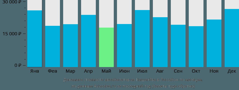 Динамика стоимости авиабилетов из Кишинёва в Лиссабон по месяцам