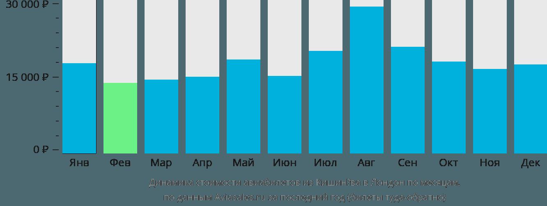 Динамика стоимости авиабилетов из Кишинёва в Лондон по месяцам