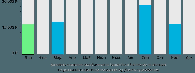 Динамика стоимости авиабилетов из Кишинёва в Манчестер по месяцам