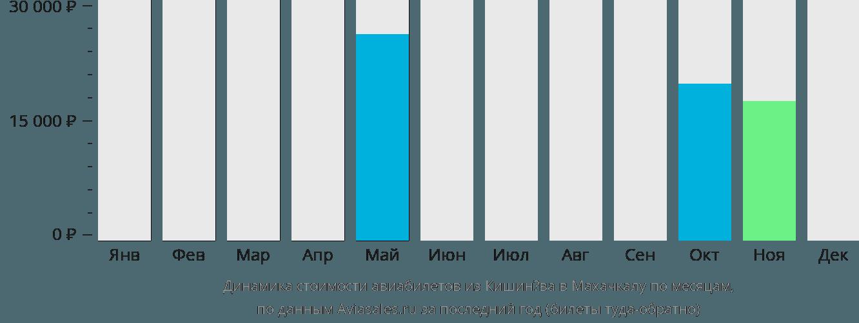 Динамика стоимости авиабилетов из Кишинёва в Махачкалу по месяцам