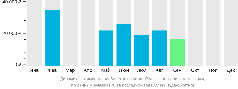 Динамика стоимости авиабилетов из Кишинёва в Черногорию по месяцам