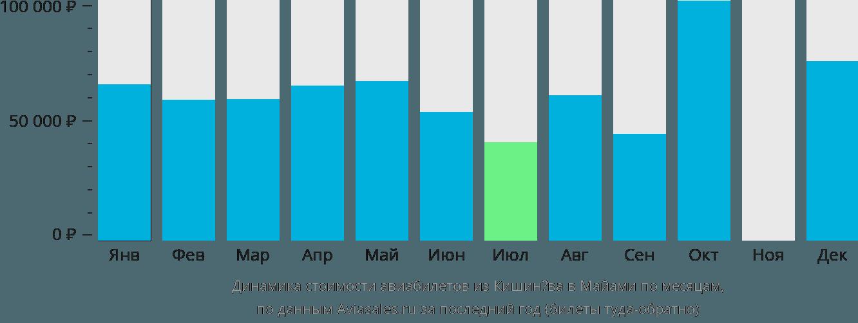 Динамика стоимости авиабилетов из Кишинёва в Майами по месяцам