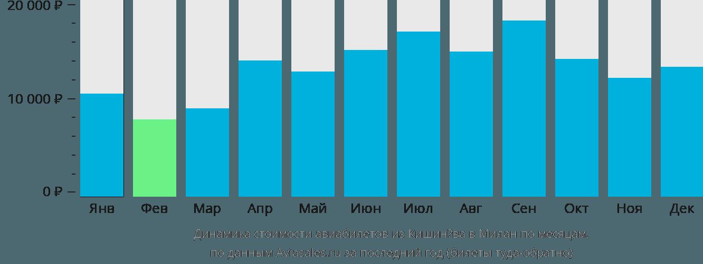 Динамика стоимости авиабилетов из Кишинёва в Милан по месяцам
