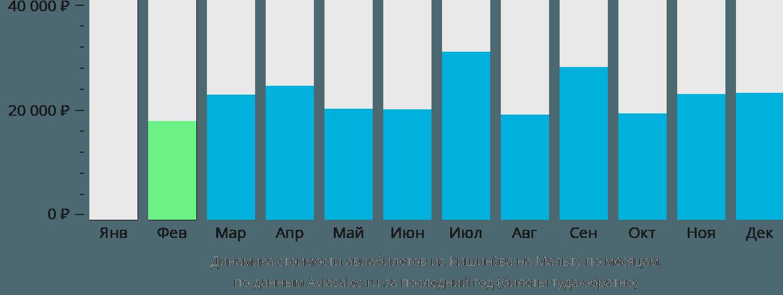 Динамика стоимости авиабилетов из Кишинёва на Мальту по месяцам